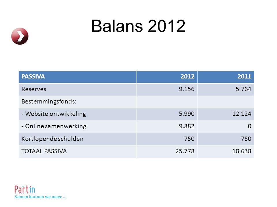 Samen kunnen we meer … Balans 2012 PASSIVA20122011 Reserves9.1565.764 Bestemmingsfonds: - Website ontwikkeling5.99012.124 - Online samenwerking9.8820 Kortlopende schulden750 TOTAAL PASSIVA25.77818.638
