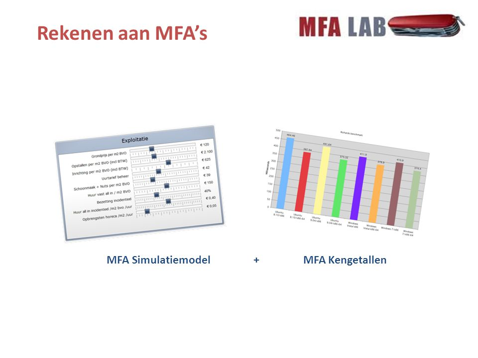 Beperkingen Veel gegevens moeilijk traceerbaar, vanwege: Onderontwikkelde administratieve functie Aantal MFA's gezamenlijk geadministreerd; uitsplitsing lastig Exploitatie MFA onderdeel van bijv.