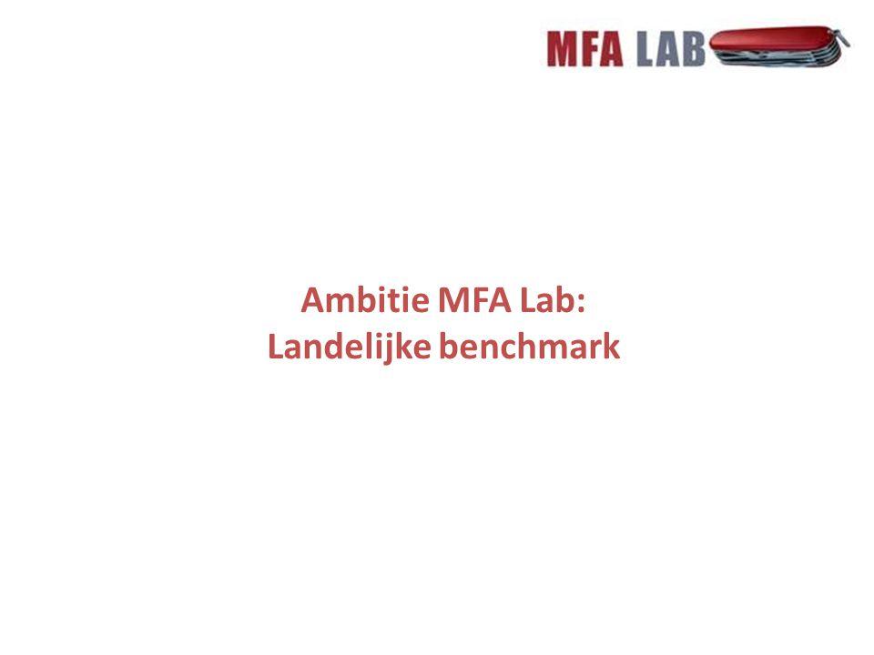 Ambitie MFA Lab: Landelijke benchmark