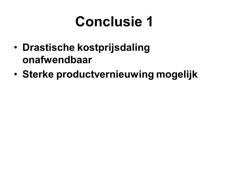 Conclusie 1 Drastische kostprijsdaling onafwendbaar Sterke productvernieuwing mogelijk