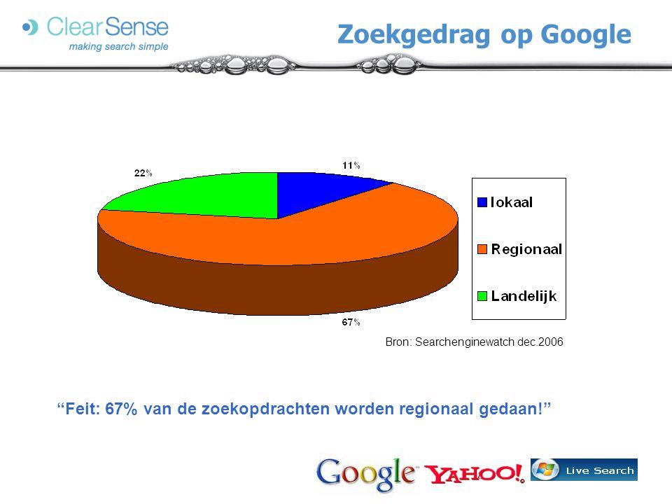 Feit: 67% van de zoekopdrachten worden regionaal gedaan! Zoekgedrag op Google Bron: Searchenginewatch dec.2006