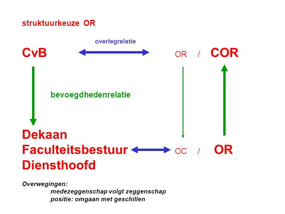 struktuurkeuze OR overlegrelatie CvB OR / COR bevoegdhedenrelatie Dekaan Faculteitsbestuur OC / OR Diensthoofd Overwegingen: medezeggenschap volgt zeggenschap positie: omgaan met geschillen