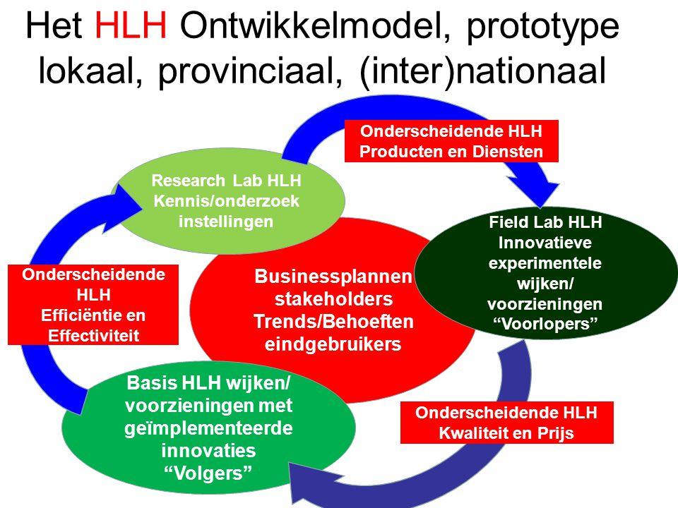 Businessplannen stakeholders Trends/Behoeften eindgebruikers Het HLH Ontwikkelmodel, prototype lokaal, provinciaal, (inter)nationaal Research Lab HLH