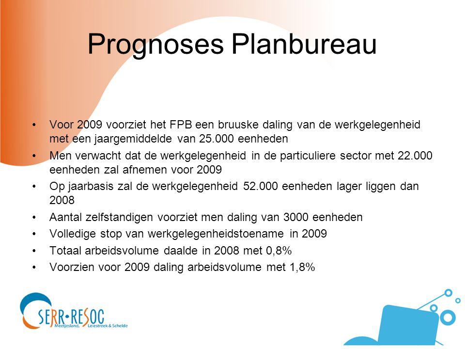 Prognoses Planbureau Voor 2009 voorziet het FPB een bruuske daling van de werkgelegenheid met een jaargemiddelde van 25.000 eenheden Men verwacht dat de werkgelegenheid in de particuliere sector met 22.000 eenheden zal afnemen voor 2009 Op jaarbasis zal de werkgelegenheid 52.000 eenheden lager liggen dan 2008 Aantal zelfstandigen voorziet men daling van 3000 eenheden Volledige stop van werkgelegenheidstoename in 2009 Totaal arbeidsvolume daalde in 2008 met 0,8% Voorzien voor 2009 daling arbeidsvolume met 1,8%