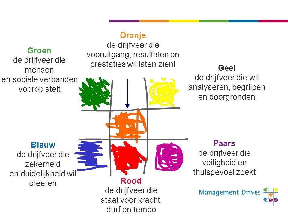 3 Groen de drijfveer die mensen en sociale verbanden voorop stelt Oranje de drijfveer die vooruitgang, resultaten en prestaties wil laten zien! Geel d