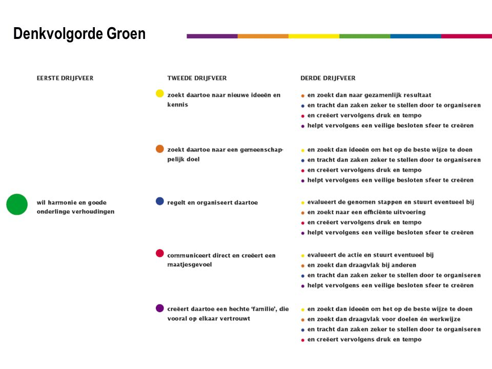 38 Denkvolgorde Groen