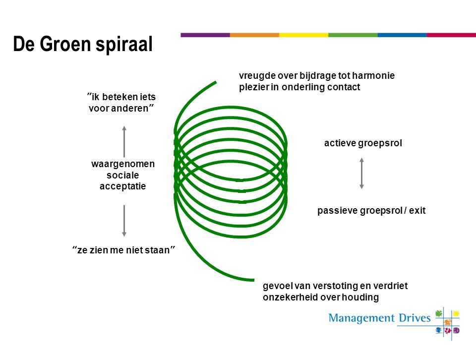 39 waargenomen sociale acceptatie actieve groepsrol De Groen spiraal vreugde over bijdrage tot harmonie plezier in onderling contact passieve groepsro