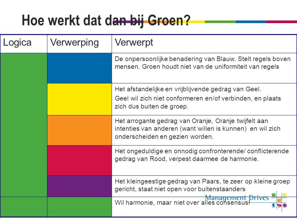 Hoe werkt dat dan bij Groen? LogicaVerwerpingVerwerpt De onpersoonlijke benadering van Blauw. Stelt regels boven mensen. Groen houdt niet van de unifo