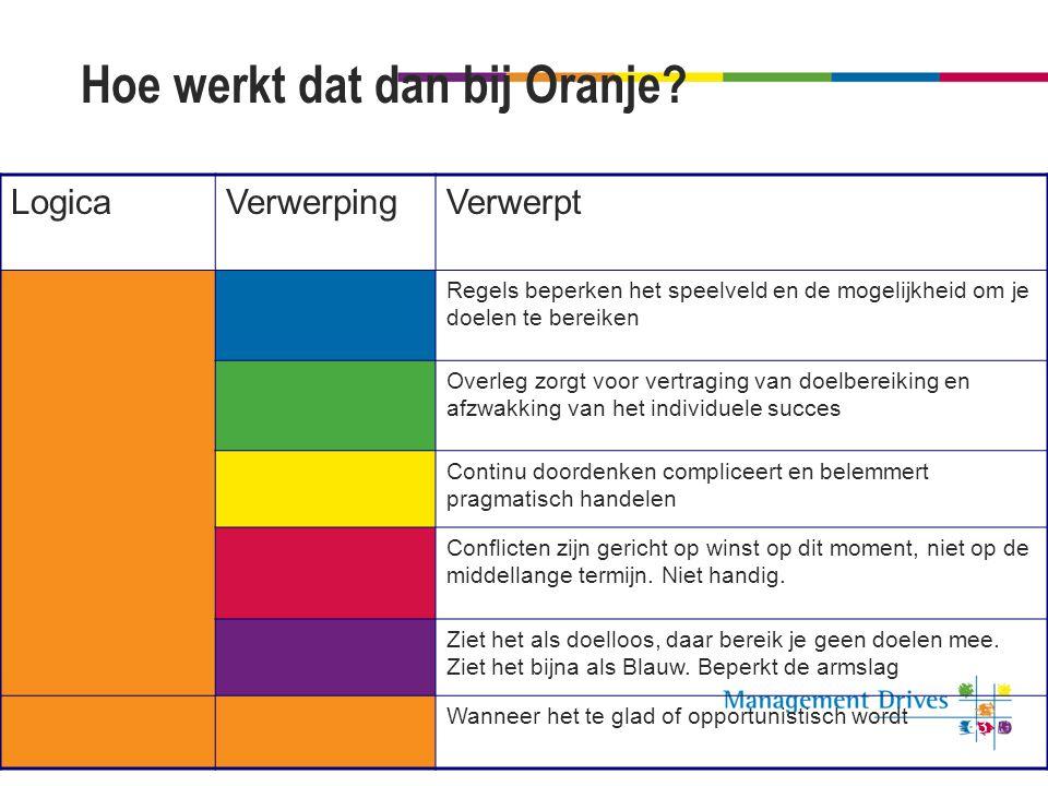 Hoe werkt dat dan bij Oranje? LogicaVerwerpingVerwerpt Regels beperken het speelveld en de mogelijkheid om je doelen te bereiken Overleg zorgt voor ve