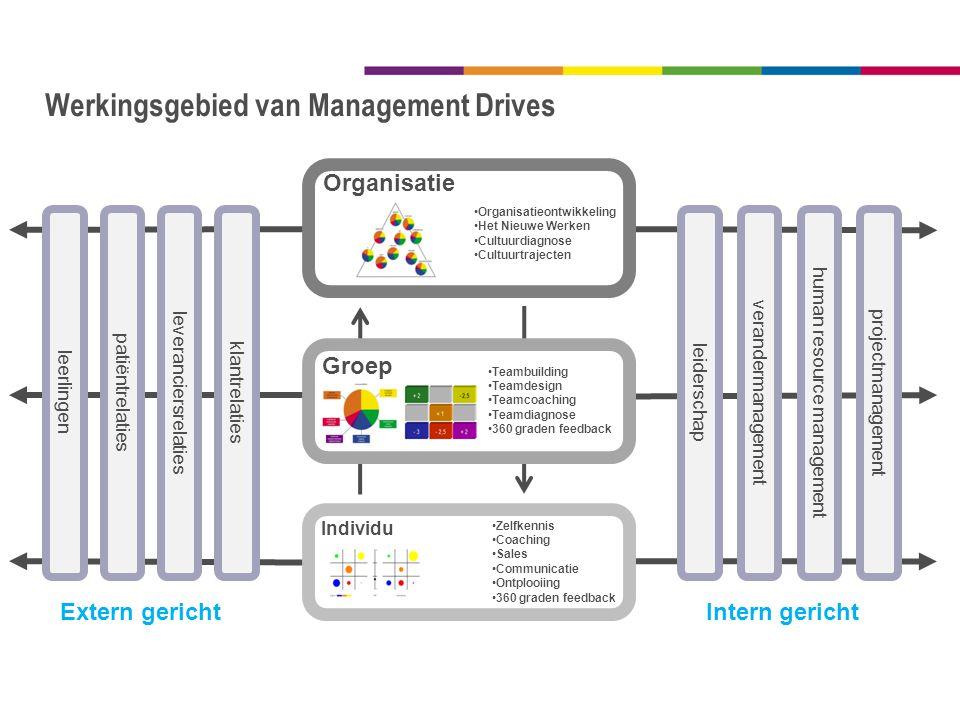 Werkingsgebied van Management Drives Zelfkennis Coaching Sales Communicatie Ontplooiing 360 graden feedback Individu Organisatieontwikkeling Het Nieuw