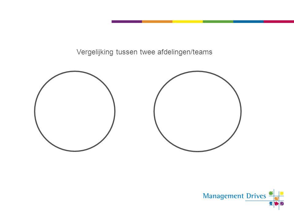 Vergelijking tussen twee afdelingen/teams