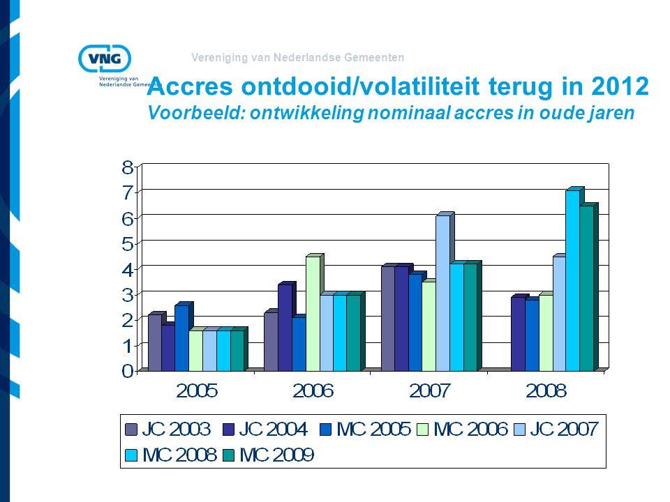 Vereniging van Nederlandse Gemeenten Accres ontdooid/volatiliteit terug in 2012 Voorbeeld: ontwikkeling nominaal accres in oude jaren