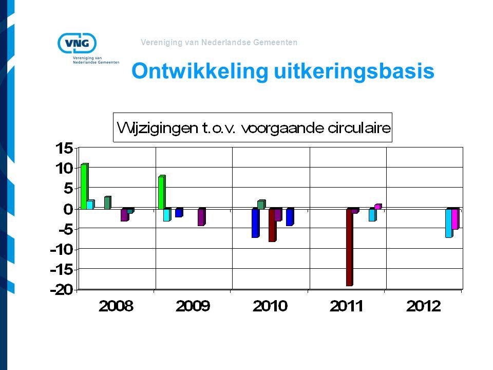Vereniging van Nederlandse Gemeenten Ontwikkeling uitkeringsbasis