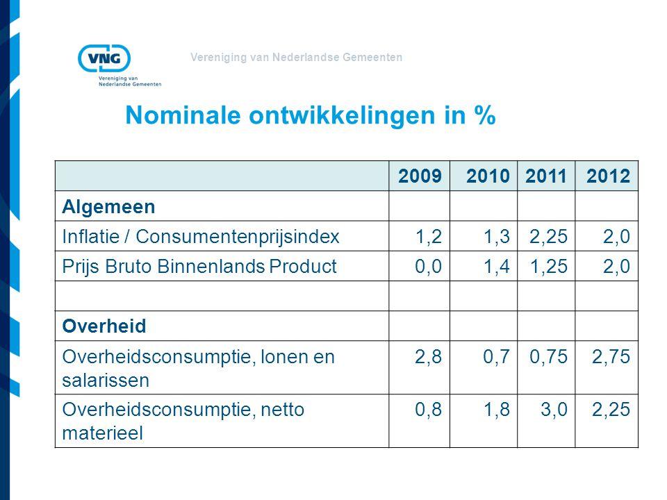 Vereniging van Nederlandse Gemeenten Nominale ontwikkelingen in % 2009201020112012 Algemeen Inflatie / Consumentenprijsindex1,21,32,252,0 Prijs Bruto