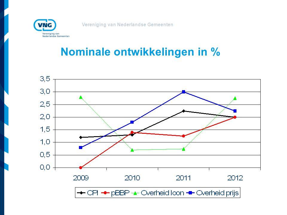 Vereniging van Nederlandse Gemeenten Nominale ontwikkelingen in %