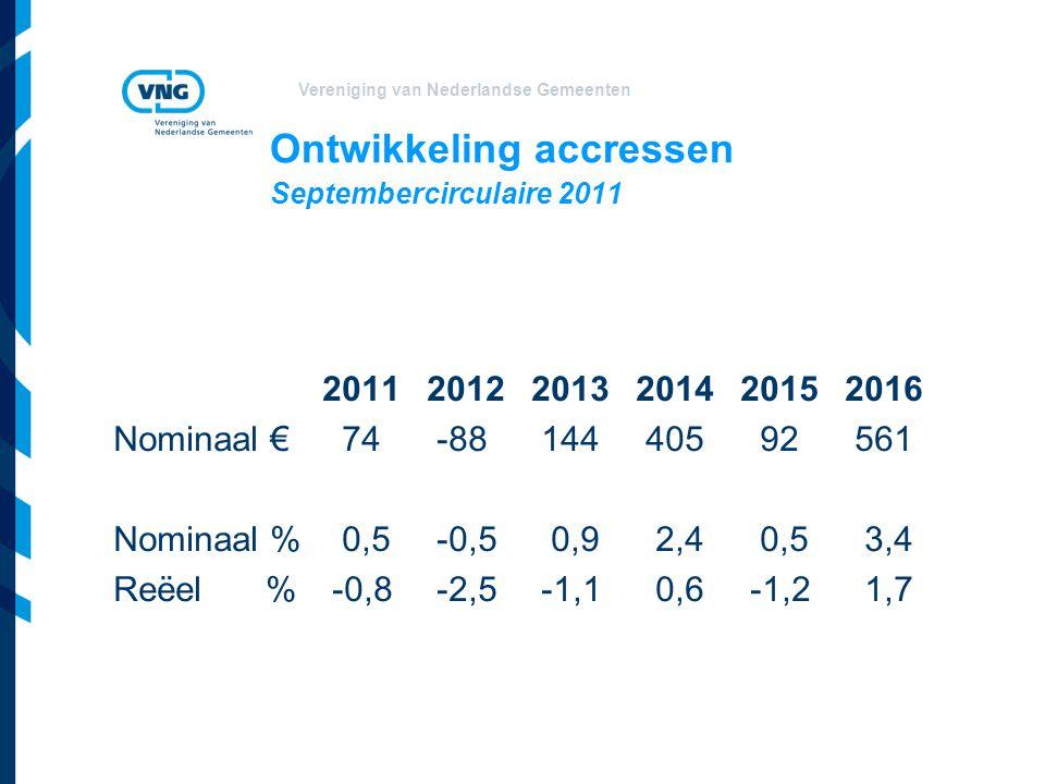 Vereniging van Nederlandse Gemeenten Ontwikkeling accressen Septembercirculaire 2011 201120122013201420152016 Nominaal € 74 -88 144 405 92 561 Nominaa