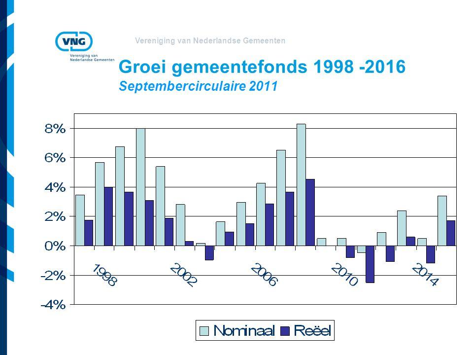 Vereniging van Nederlandse Gemeenten Groei gemeentefonds 1998 -2016 Septembercirculaire 2011