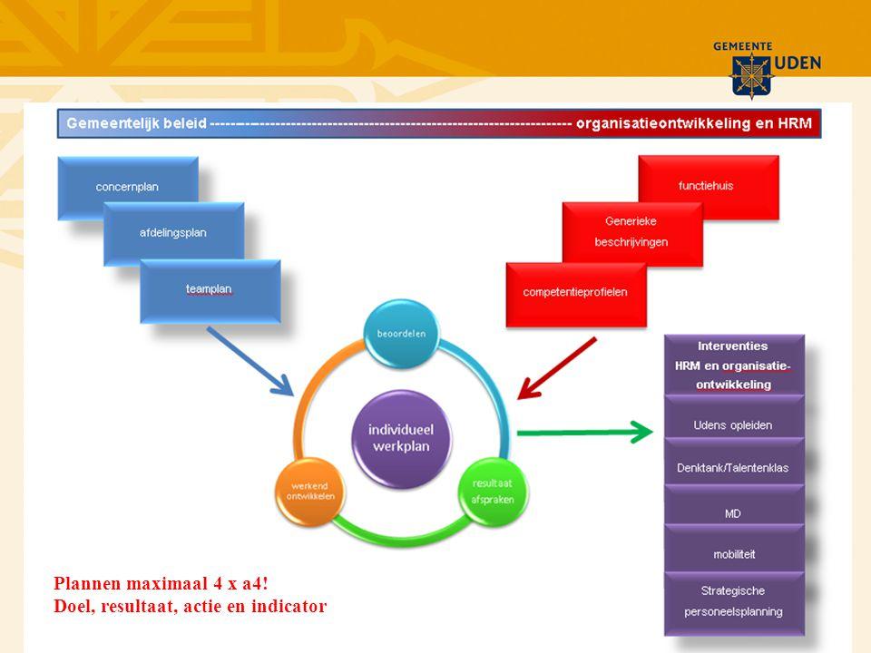 Plannen maximaal 4 x a4! Doel, resultaat, actie en indicator