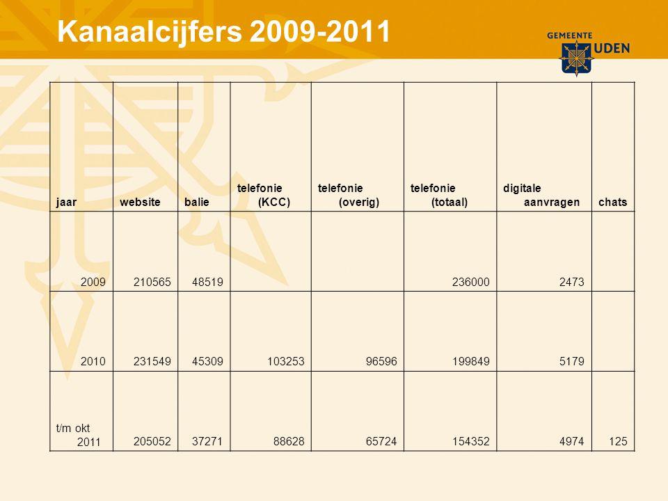 Kanaalcijfers 2009-2011 jaarwebsitebalie telefonie (KCC) telefonie (overig) telefonie (totaal) digitale aanvragenchats 200921056548519 2360002473 201023154945309103253965961998495179 t/m okt 20112050523727188628657241543524974125