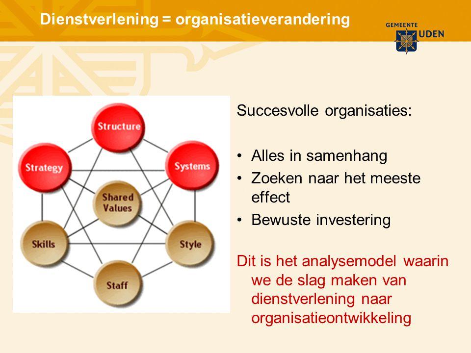 Dienstverlening = organisatieverandering Succesvolle organisaties: Alles in samenhang Zoeken naar het meeste effect Bewuste investering Dit is het analysemodel waarin we de slag maken van dienstverlening naar organisatieontwikkeling