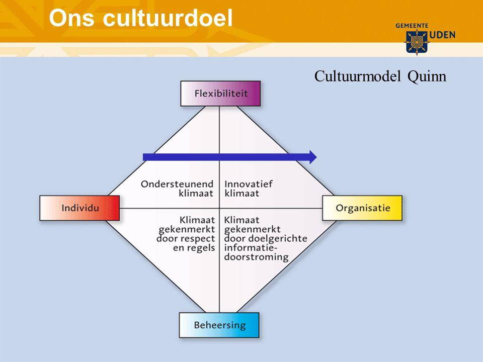 Ons cultuurdoel Cultuurmodel Quinn