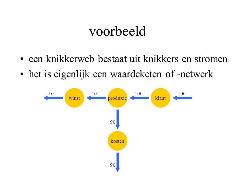 voorbeeld kosten klantproduxie 10010 90 10 90 winst 100 een knikkerweb bestaat uit knikkers en stromen het is eigenlijk een waardeketen of -netwerk