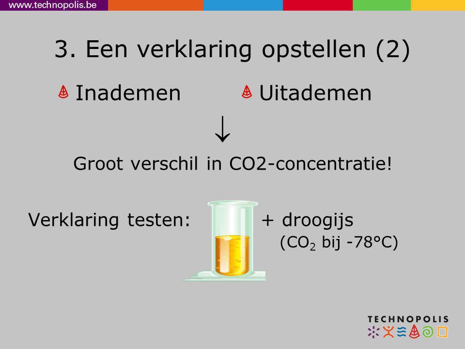 3. Een verklaring opstellen (2) Inademen  Groot verschil in CO2-concentratie! Verklaring testen: + droogijs (CO 2 bij -78°C) Uitademen