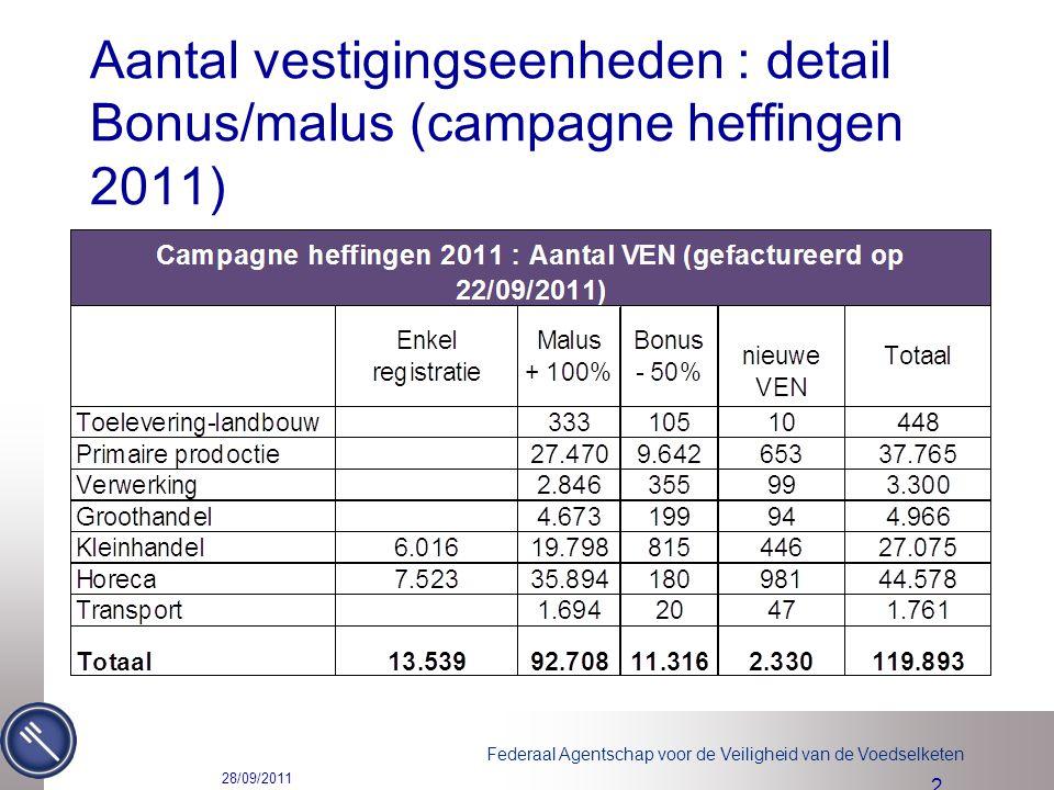 Federaal Agentschap voor de Veiligheid van de Voedselketen Aantal vestigingseenheden : detail Bonus/malus (campagne heffingen 2011) 28/09/2011 2