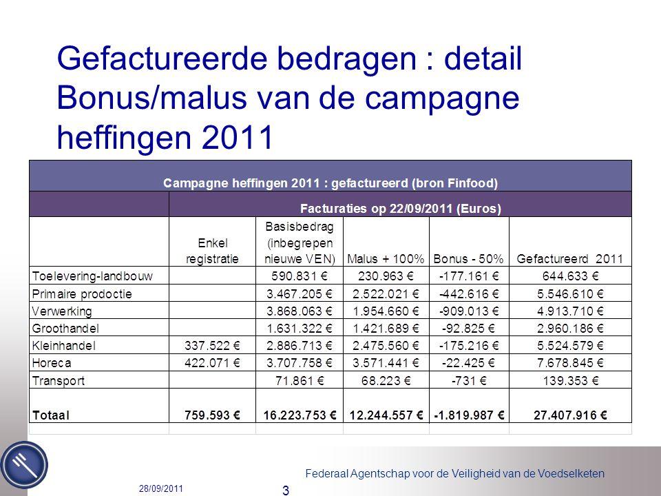 Federaal Agentschap voor de Veiligheid van de Voedselketen Gefactureerde bedragen : detail Bonus/malus van de campagne heffingen 2011 28/09/2011 3