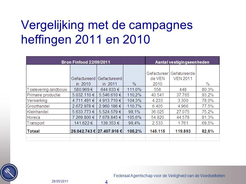 Federaal Agentschap voor de Veiligheid van de Voedselketen Vergelijking met de campagnes heffingen 2011 en 2010 28/09/2011 4