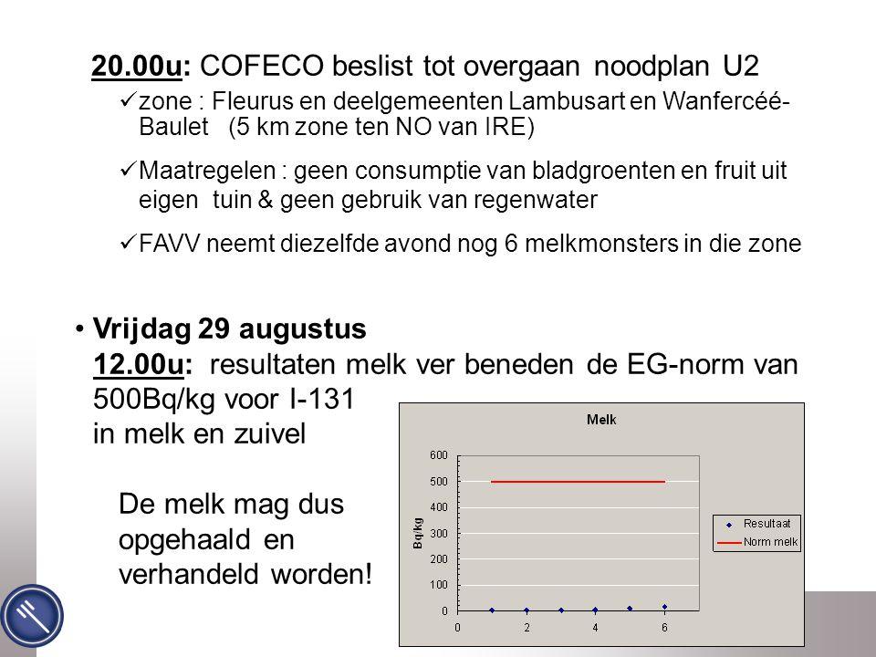 Federaal Agentschap voor de Veiligheid van de Voedselketen 20.00u: COFECO beslist tot overgaan noodplan U2 zone : Fleurus en deelgemeenten Lambusart en Wanfercéé- Baulet (5 km zone ten NO van IRE) Maatregelen : geen consumptie van bladgroenten en fruit uit eigen tuin & geen gebruik van regenwater FAVV neemt diezelfde avond nog 6 melkmonsters in die zone Vrijdag 29 augustus 12.00u: resultaten melk ver beneden de EG-norm van 500Bq/kg voor I-131 in melk en zuivel De melk mag dus opgehaald en verhandeld worden!