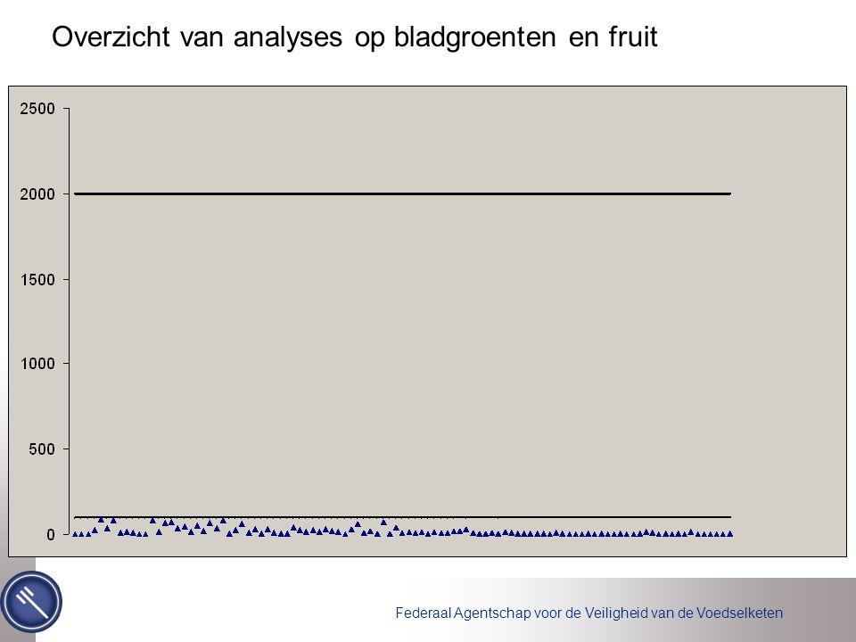 Federaal Agentschap voor de Veiligheid van de Voedselketen Overzicht van analyses op bladgroenten en fruit