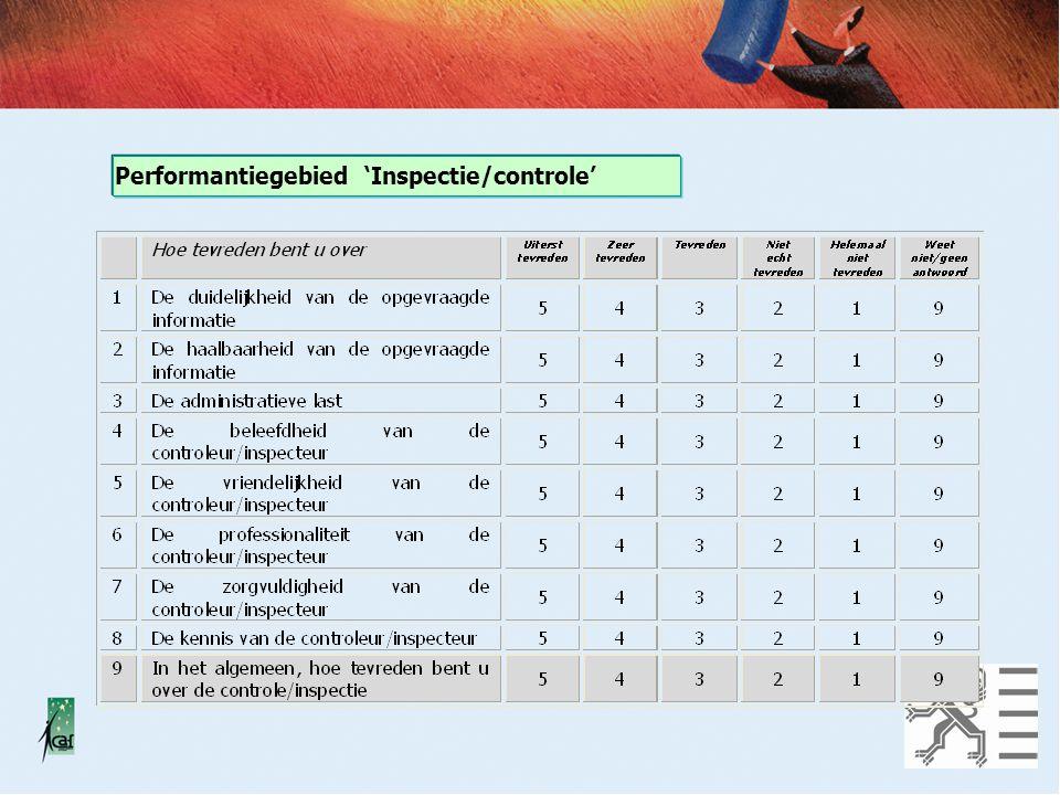 Performantiegebied 'Inspectie/controle'