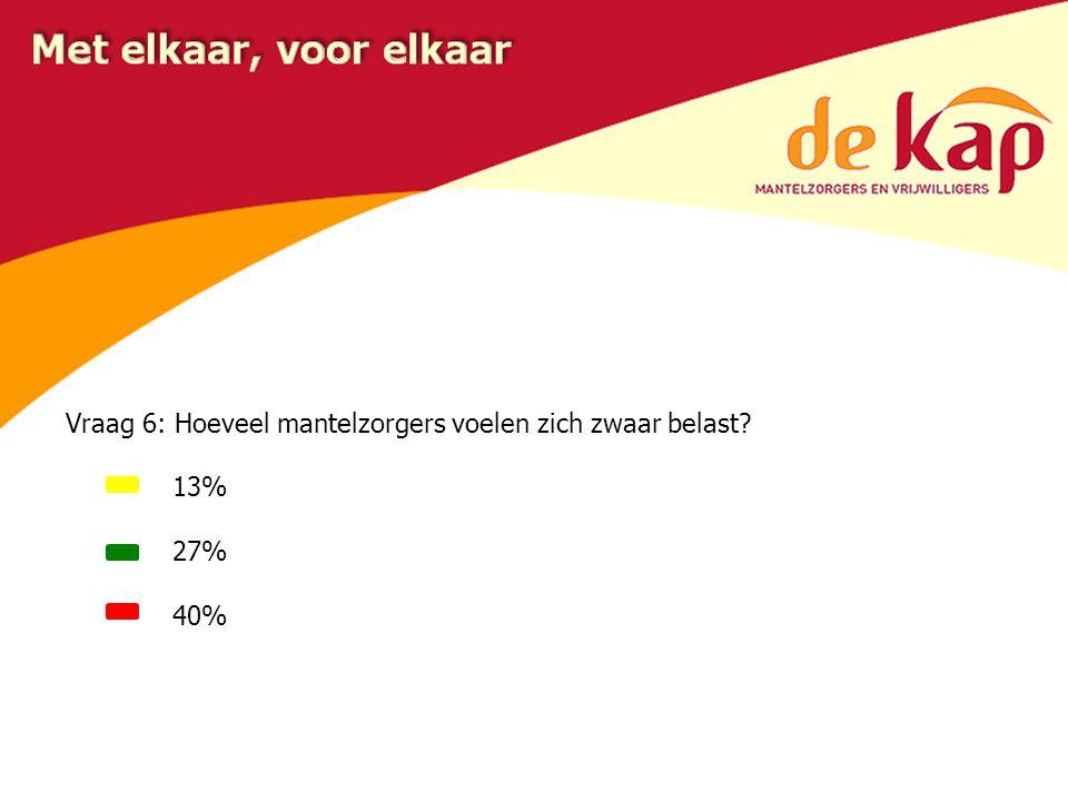 Vraag 6: Hoeveel mantelzorgers voelen zich zwaar belast? 13% 27% 40%