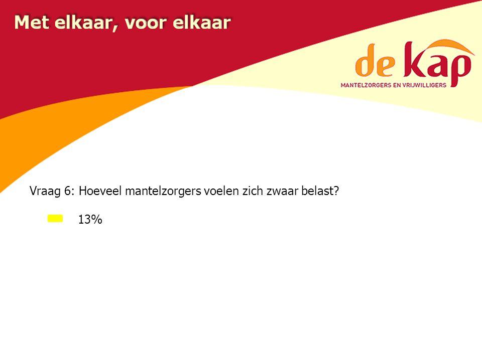 Vraag 6: Hoeveel mantelzorgers voelen zich zwaar belast? 13%