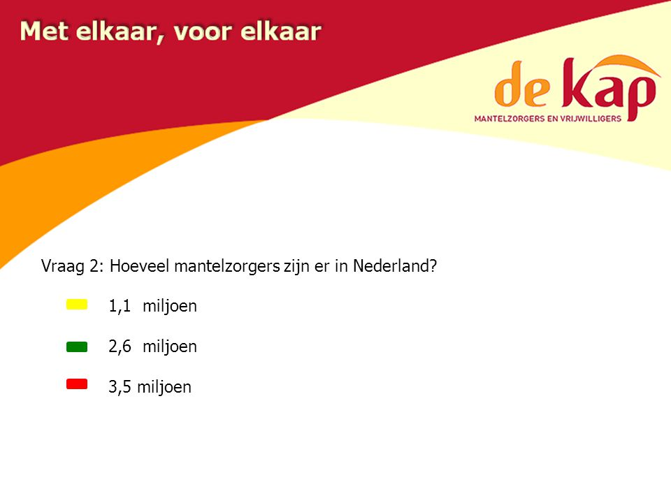 Vraag 2: Hoeveel mantelzorgers zijn er in Nederland? 2,6 miljoen