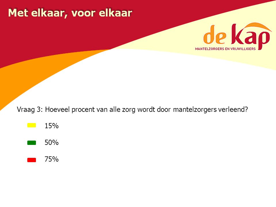 Vraag 3: Hoeveel procent van alle zorg wordt door mantelzorgers verleend? 15% 50% 75%