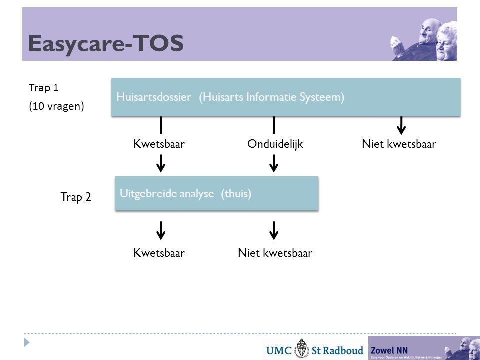 Easycare-TOS Trap 1 (10 vragen) Huisartsdossier (Huisarts Informatie Systeem) KwetsbaarOnduidelijkNiet kwetsbaar Uitgebreide analyse (thuis) KwetsbaarNiet kwetsbaar Trap 2