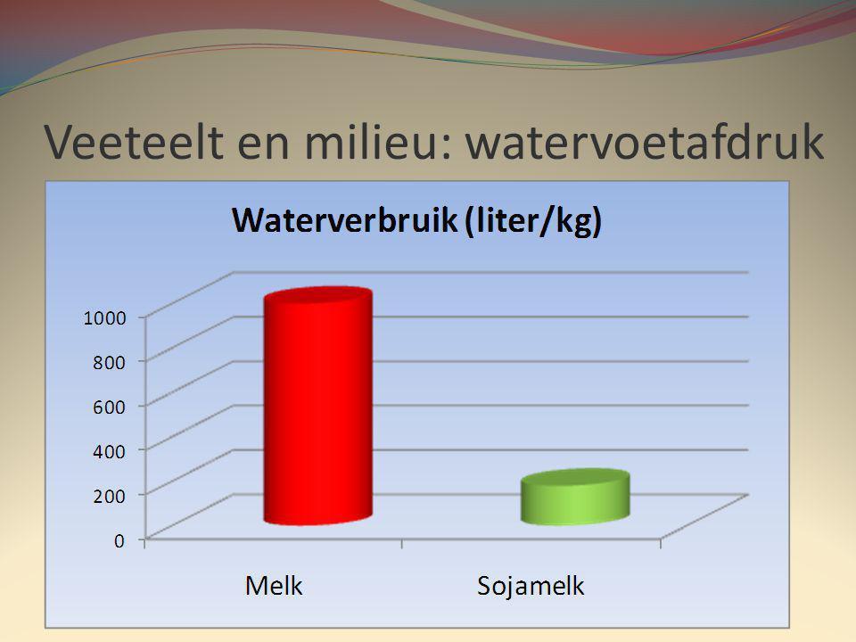 Veeteelt en milieu: watervoetafdruk