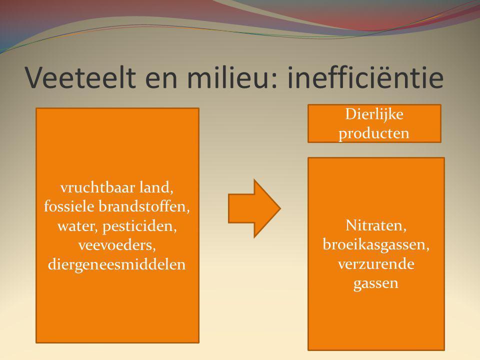 Veeteelt en milieu: inefficiëntie vruchtbaar land, fossiele brandstoffen, water, pesticiden, veevoeders, diergeneesmiddelen Dierlijke producten Nitraten, broeikasgassen, verzurende gassen