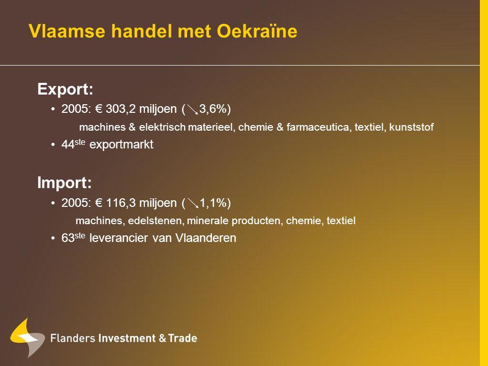 Vlaamse handel met Roemenië Export: 2005: € 479,4 miljoen ( 20,85%) chemie & farmaceutica, vervoermaterieel, textiel, machines, kunststof en rubber 35 ste exportmarkt Import: 2005: € 306,5 miljoen ( 4,25%) textiel, machines, meubelen & verlichting, vervoermaterieel 45 ste leverancier van Vlaanderen