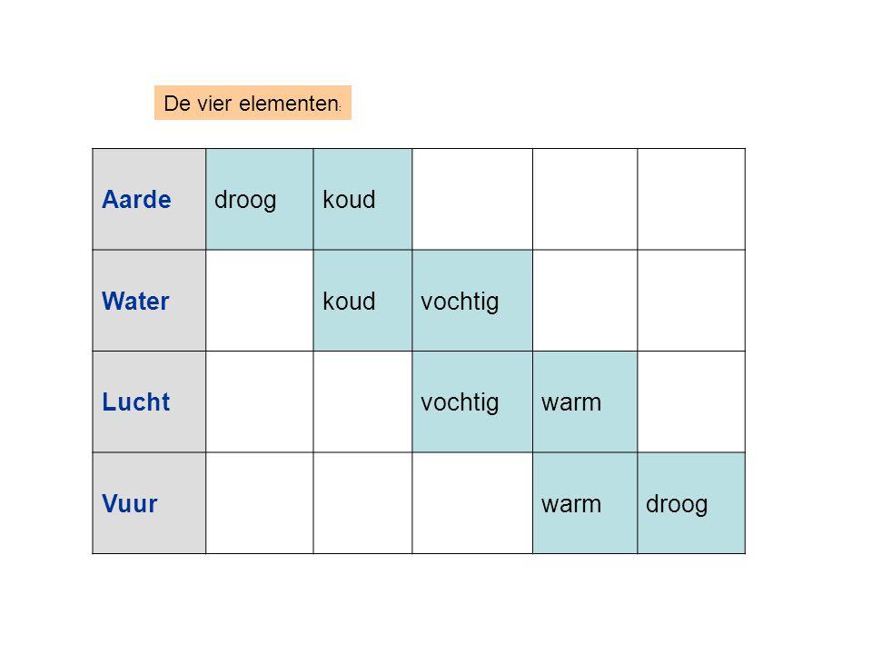 De vier elementen : Aardedroogkoud Waterkoudvochtig Luchtvochtigwarm Vuurwarmdroog