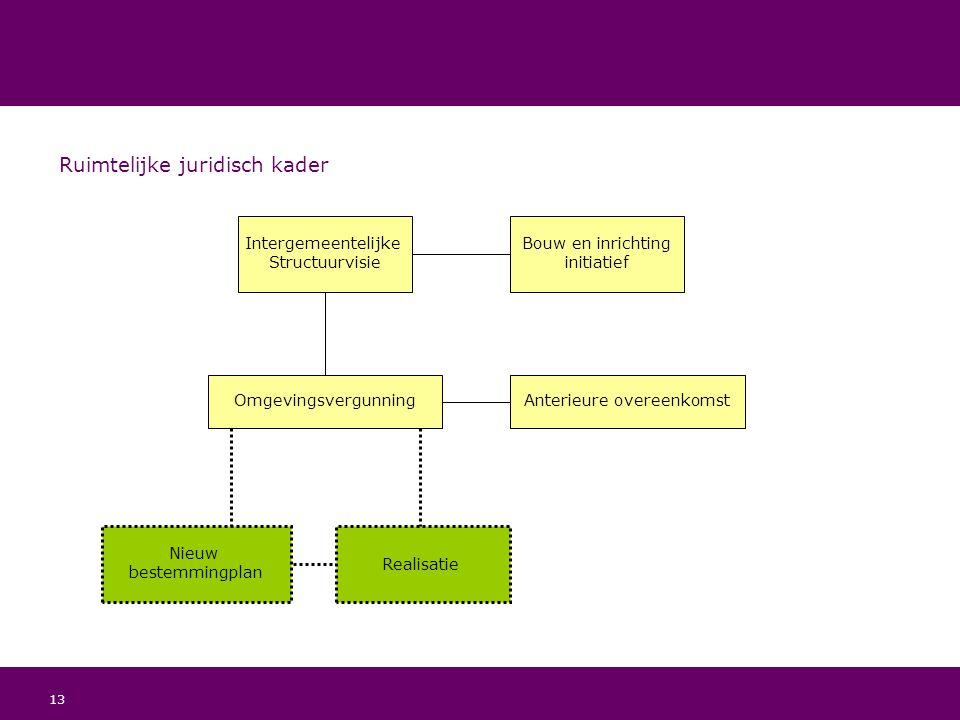 13 Ruimtelijke juridisch kader Intergemeentelijke Structuurvisie Bouw en inrichting initiatief OmgevingsvergunningAnterieure overeenkomst Nieuw bestem