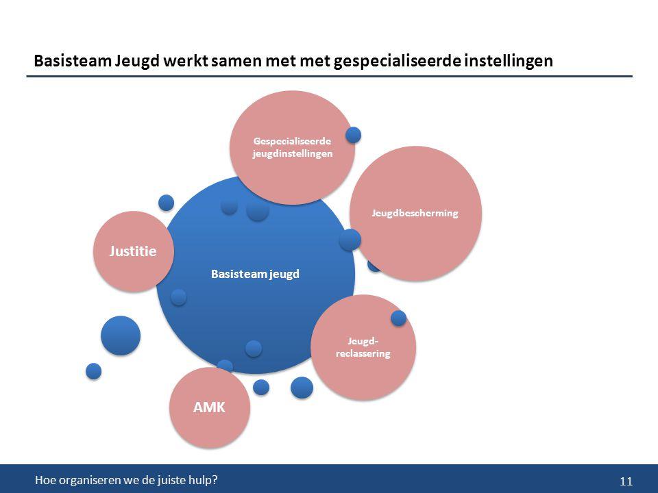 11 Basisteam Jeugd werkt samen met met gespecialiseerde instellingen Hoe organiseren we de juiste hulp.