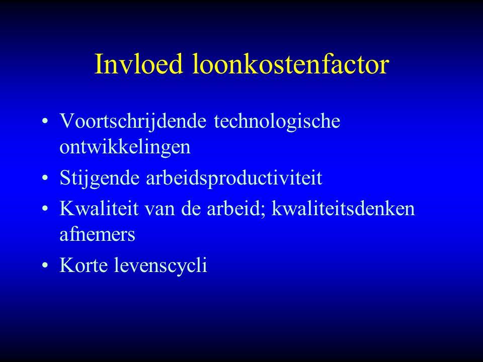 Invloed loonkostenfactor Voortschrijdende technologische ontwikkelingen Stijgende arbeidsproductiviteit Kwaliteit van de arbeid; kwaliteitsdenken afnemers Korte levenscycli