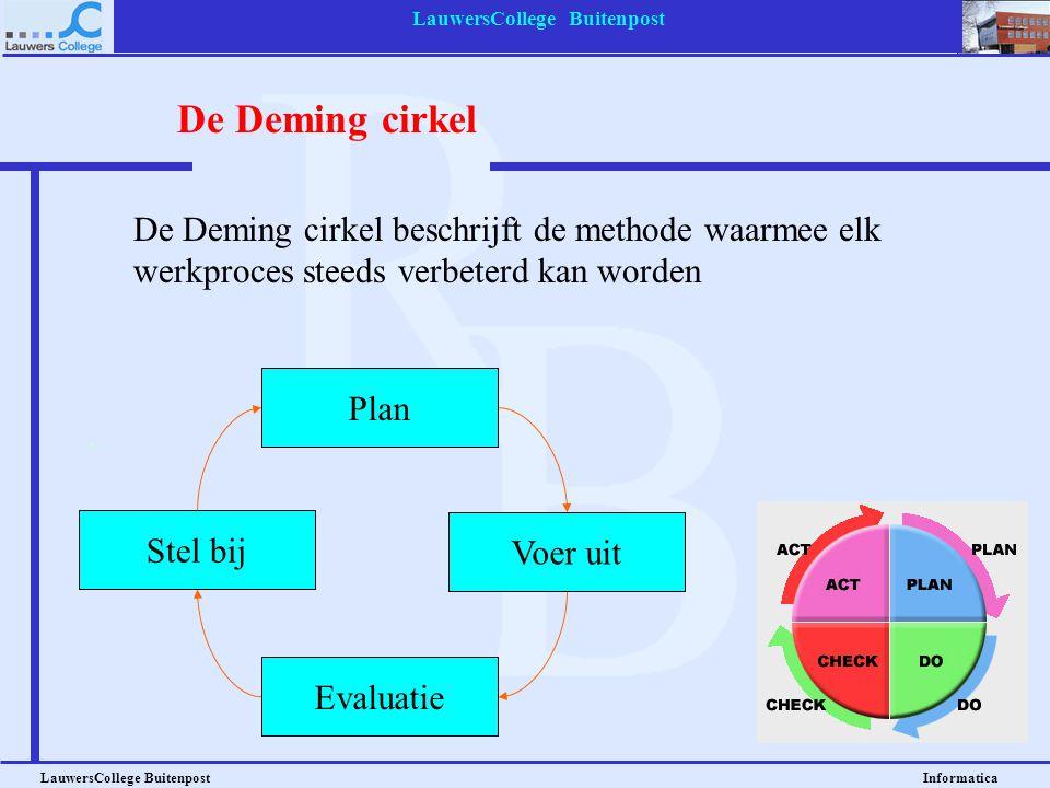 LauwersCollege Buitenpost LauwersCollege Buitenpost Informatica De Deming cirkel Plan Stel bij Voer uit Evaluatie De Deming cirkel beschrijft de methode waarmee elk werkproces steeds verbeterd kan worden