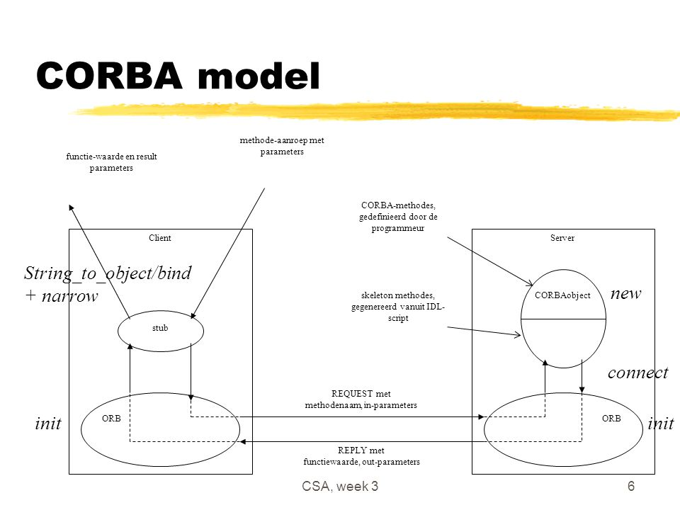 CSA, week 36 CORBA model stub ORB CORBAobjectskeleton methodes, gegenereerd vanuit IDL- script CORBA-methodes, gedefinieerd door de programmeur REQUEST met methodenaam, in-parameters REPLY met functiewaarde, out-parameters methode-aanroep met parameters functie-waarde en result parameters ClientServer new connect init String_to_object/bind + narrow