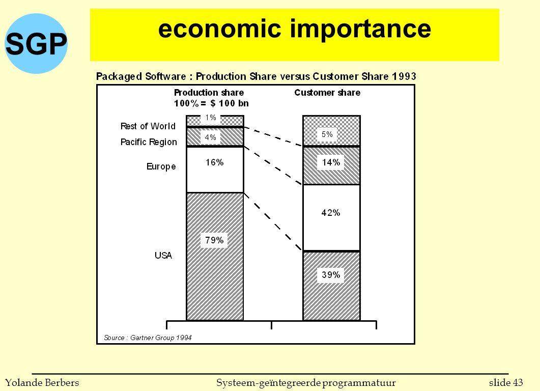 SGP slide 43Systeem-geïntegreerde programmatuurYolande Berbers economic importance