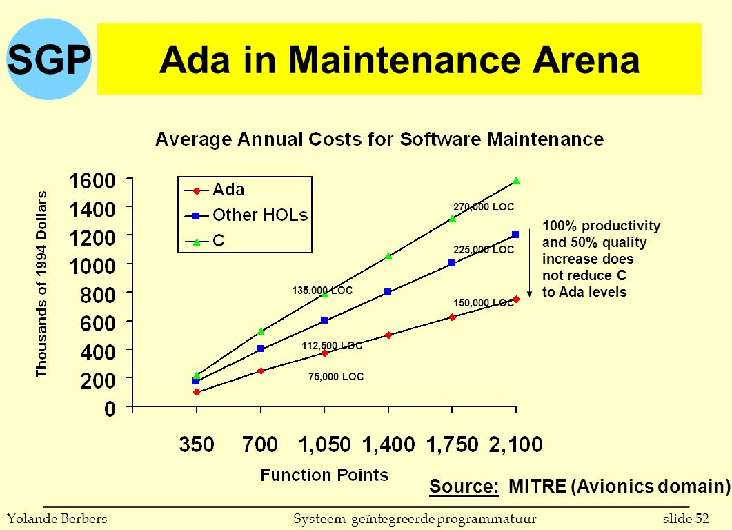 SGP slide 52Systeem-geïntegreerde programmatuurYolande Berbers Ada in Maintenance Arena Source: MITRE (Avionics domain) 100% productivity and 50% quality increase does not reduce C to Ada levels 270,000 LOC 225,000 LOC 150,000 LOC 135,000 LOC 112,500 LOC 75,000 LOC