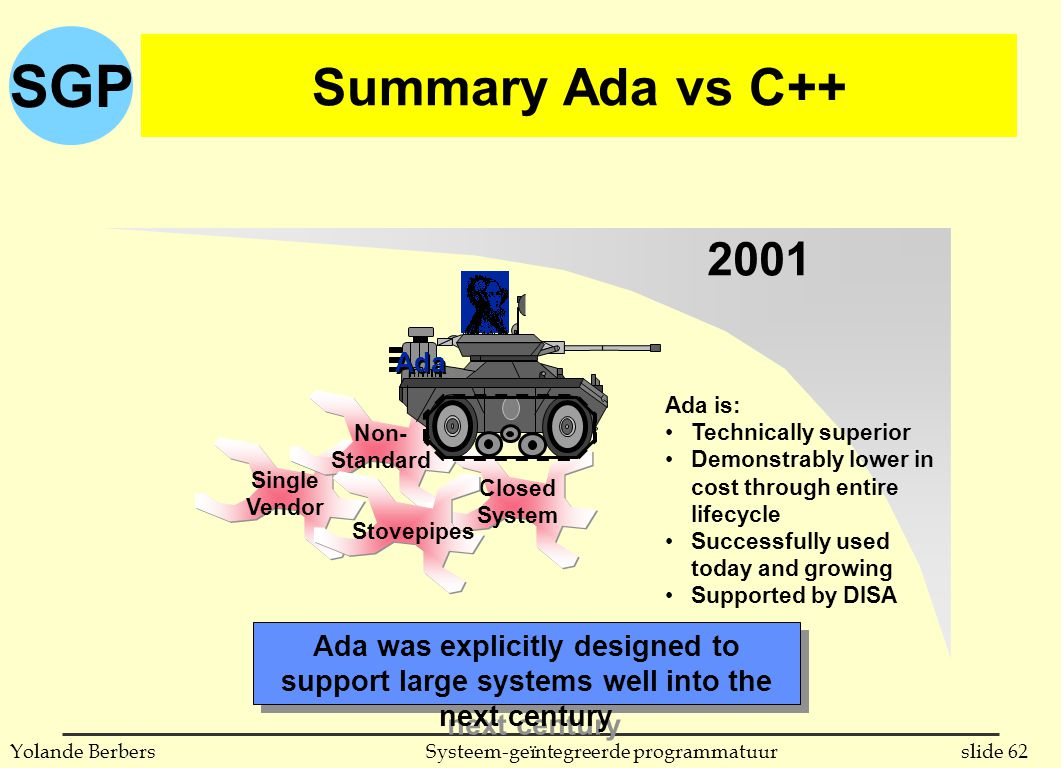 SGP slide 62Systeem-geïntegreerde programmatuurYolande Berbers Summary Ada vs C++ 2001 Ada is: Technically superior Demonstrably lower in cost through entire lifecycle Successfully used today and growing Supported by DISA Ada was explicitly designed to support large systems well into the next century Single Vendor Non- Standard Closed System Stovepipes Ada